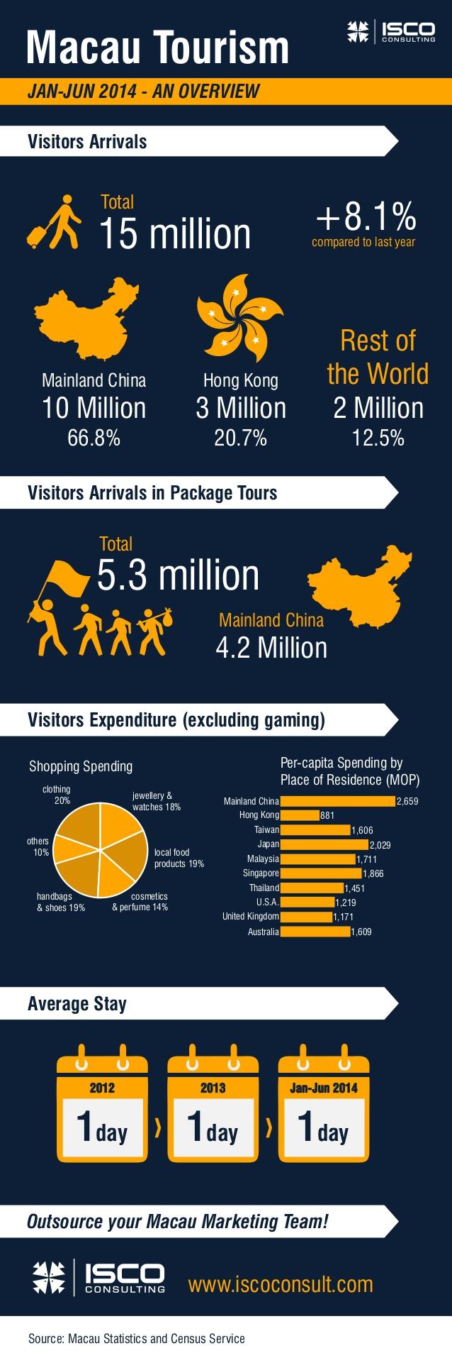 Turismo en Macao