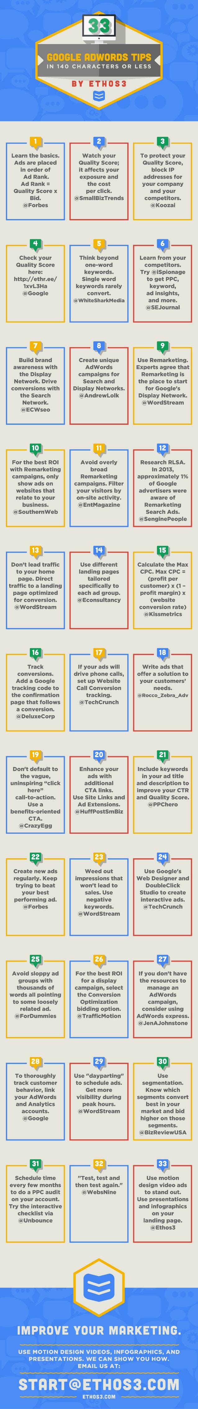 33 consejos sobre Google Adwords en 140 caracteres