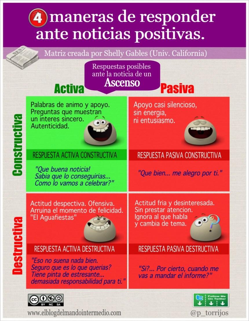 4 maneras de responder ante noticias positivas
