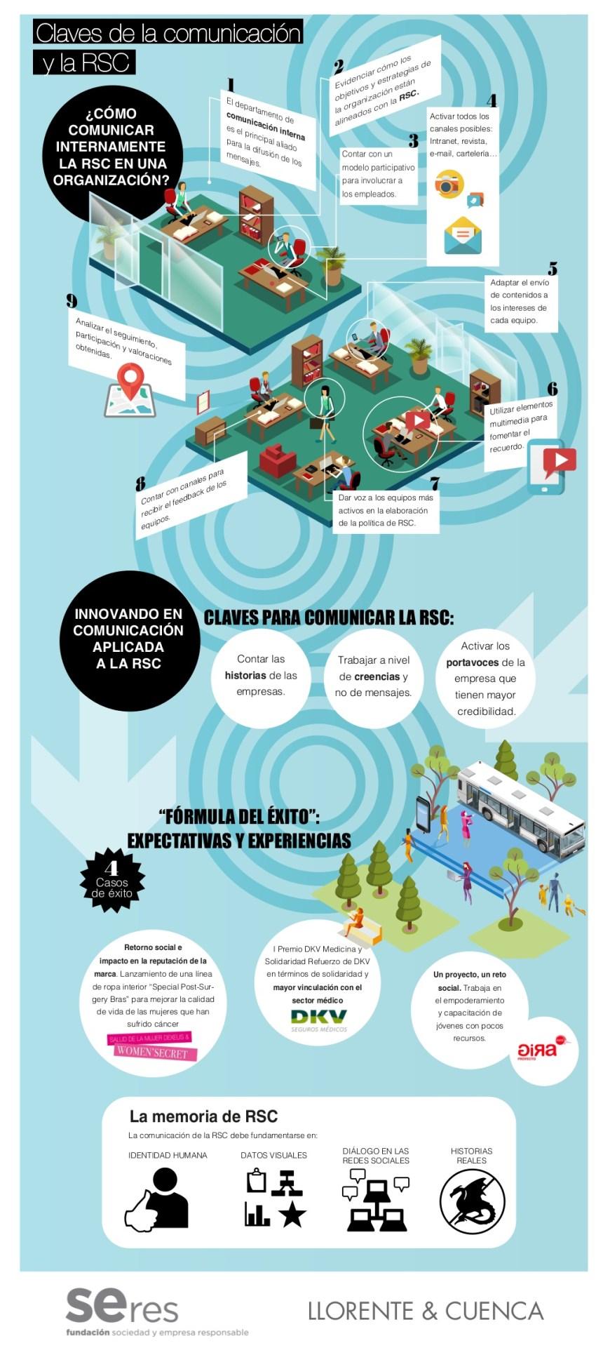 Claves para comunicar la Responsabilidad Social Corporativa