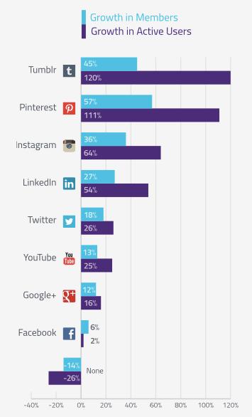 Crecimiento en miembros y usuarios activos en Redes Sociales