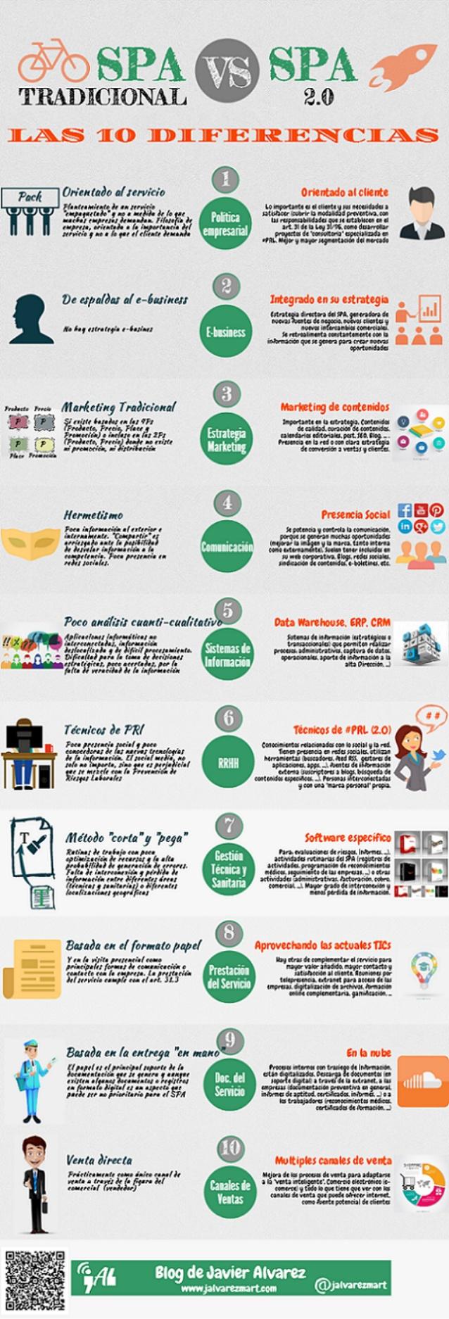 10 diferencias entre un SPA tradicional y uno 2.0