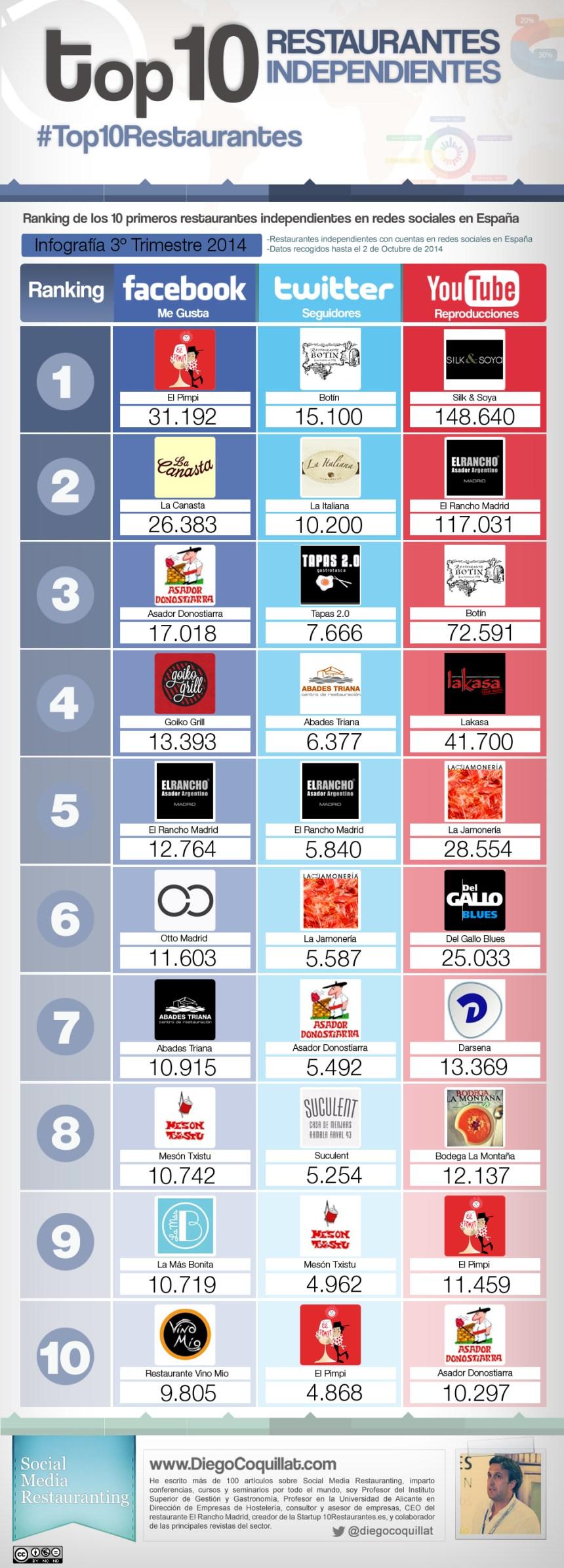 Top 10 restaurantes independientes en redes sociales España 2013 (3T)
