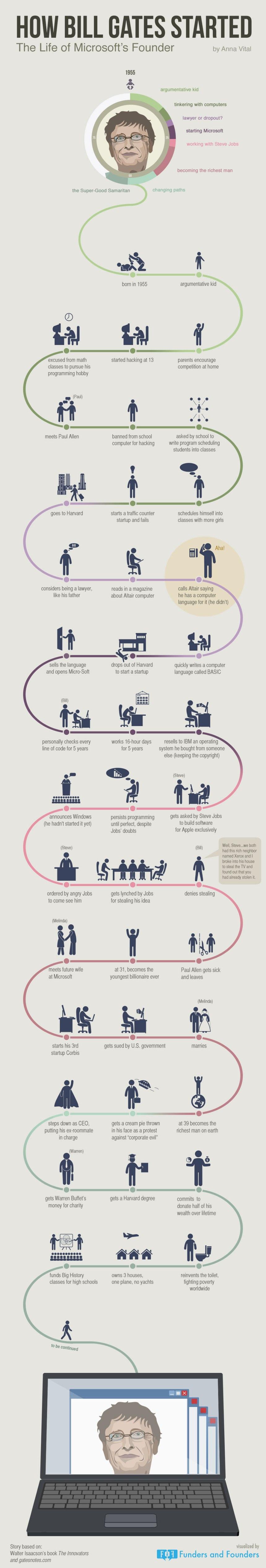 Cómo emprendió Bill Gates