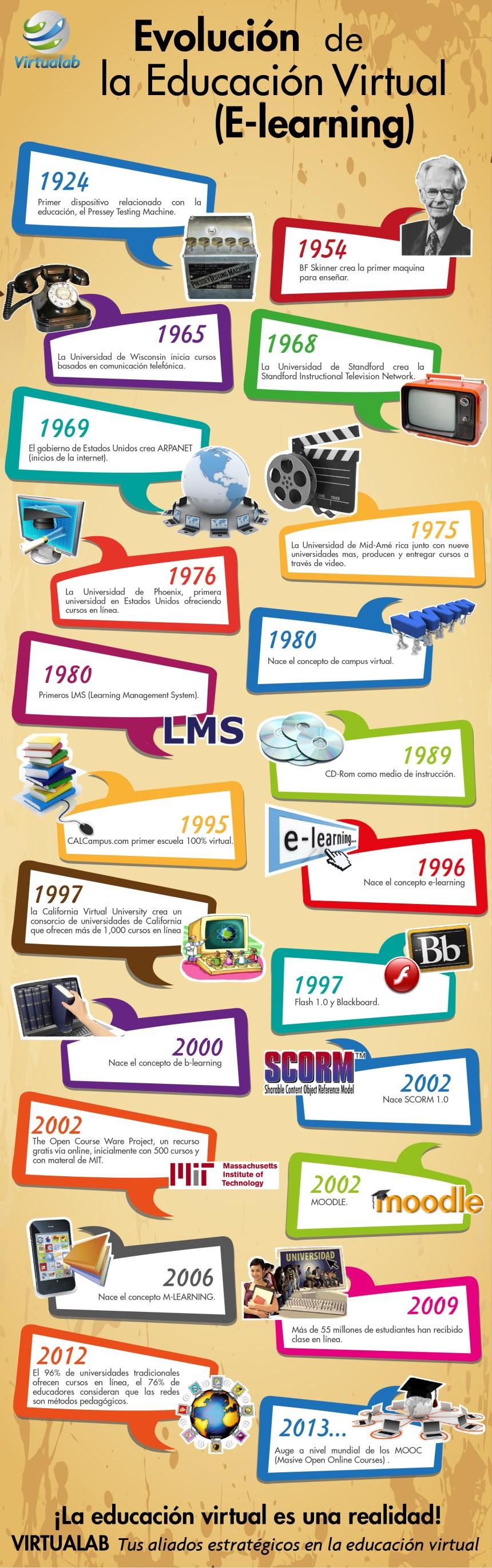 La evolución del eLearning