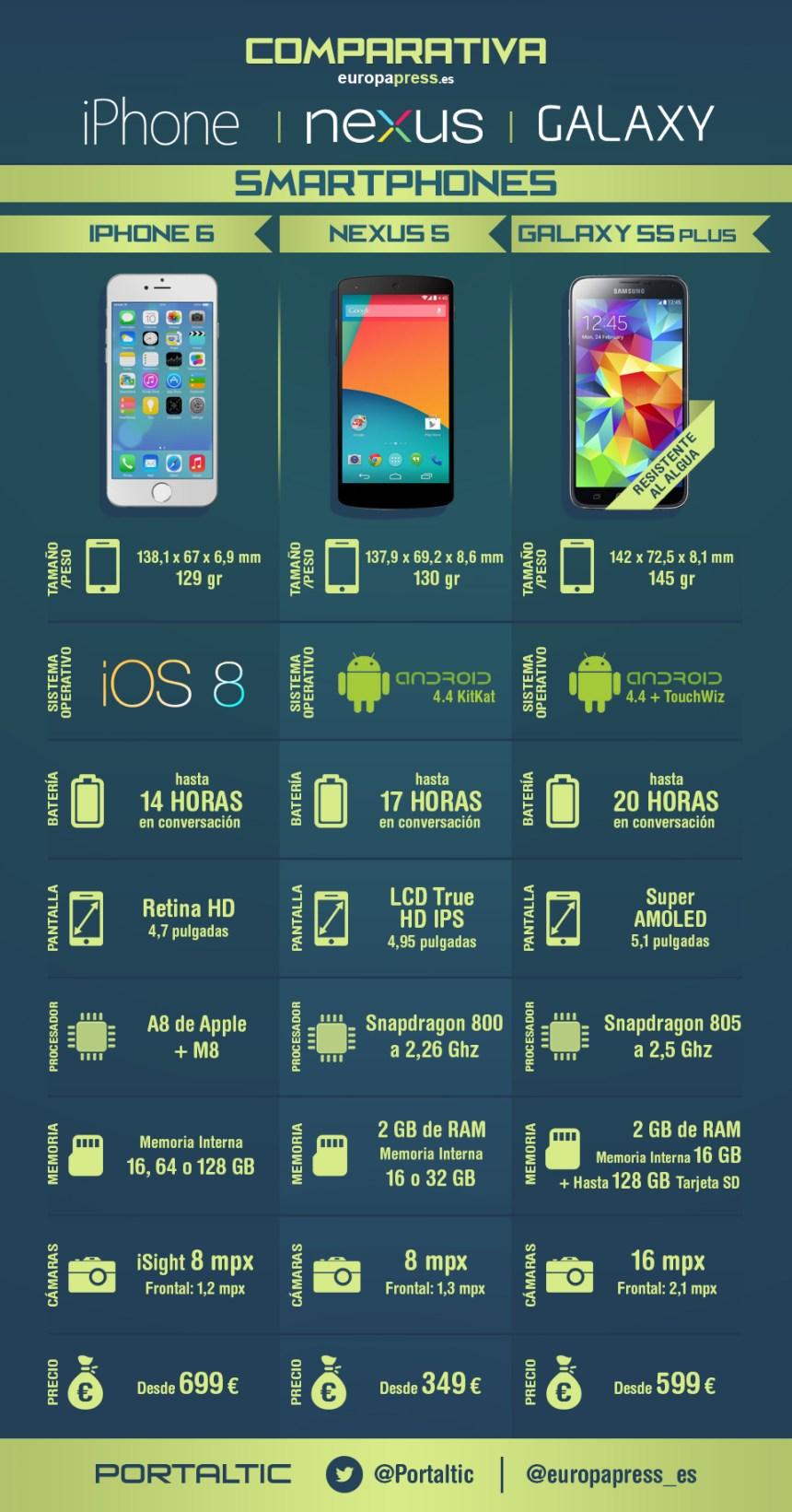 Guerra de Smartphones: iPhone vs Nexus vs Galaxy