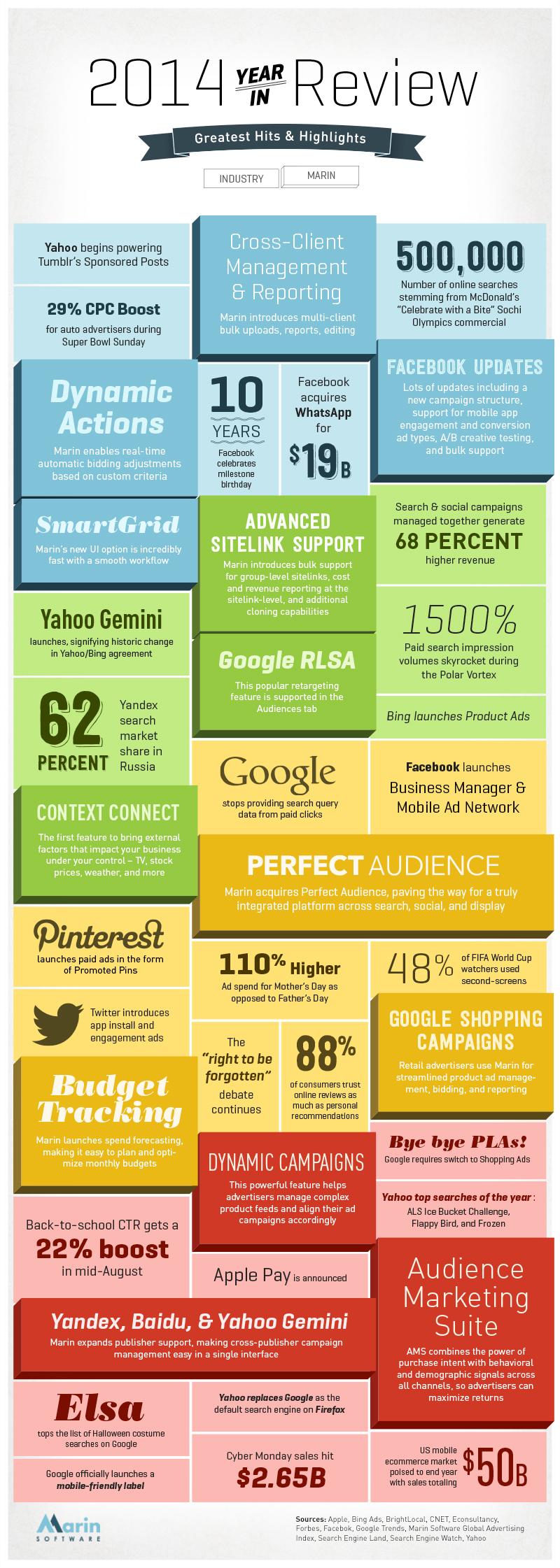 Hitos  de marketing digital en 2014