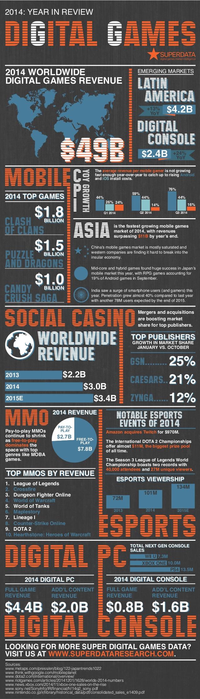 Juegos digitales en 2014