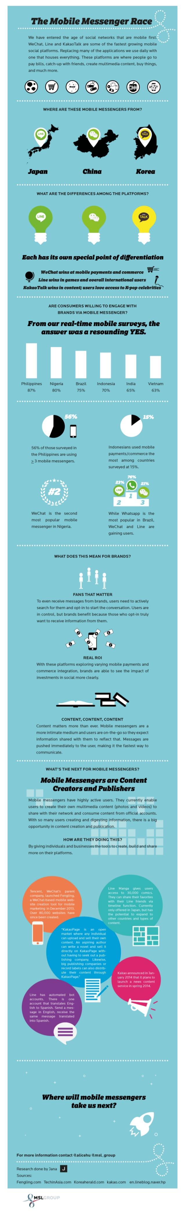 Mensajería móvil: un ascenso imparable