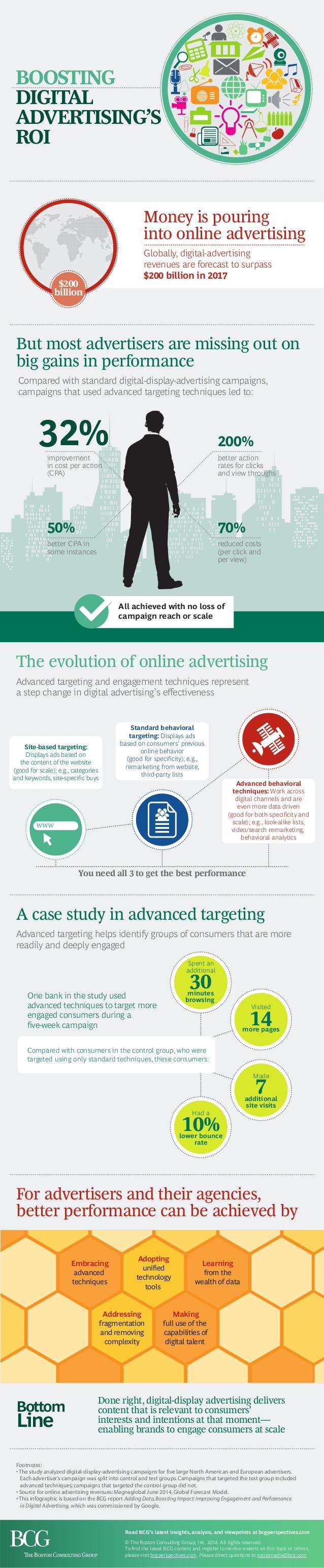 Maximiza el ROI de tu publicidad digital