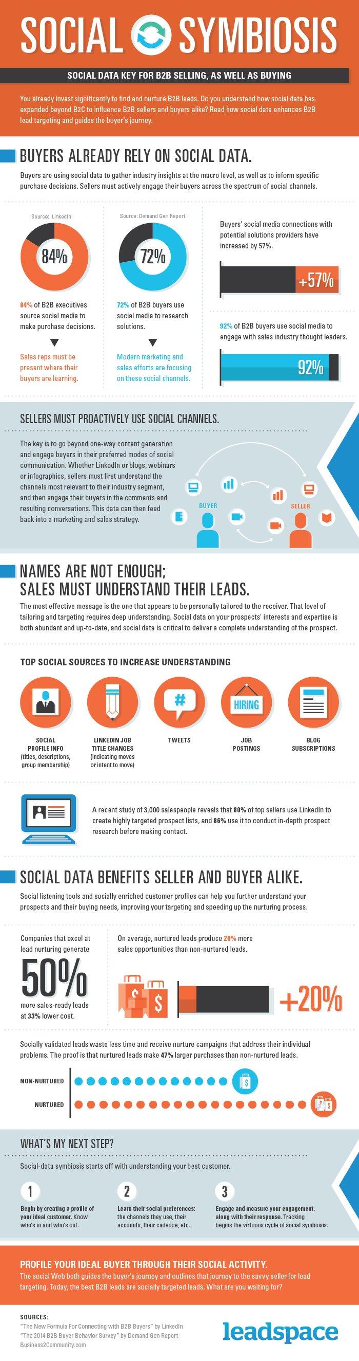 Las Redes Sociales influyen en el B2B