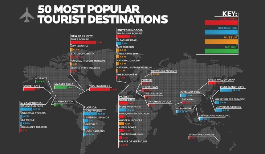 50 destinos turísticos más populares del Mundo