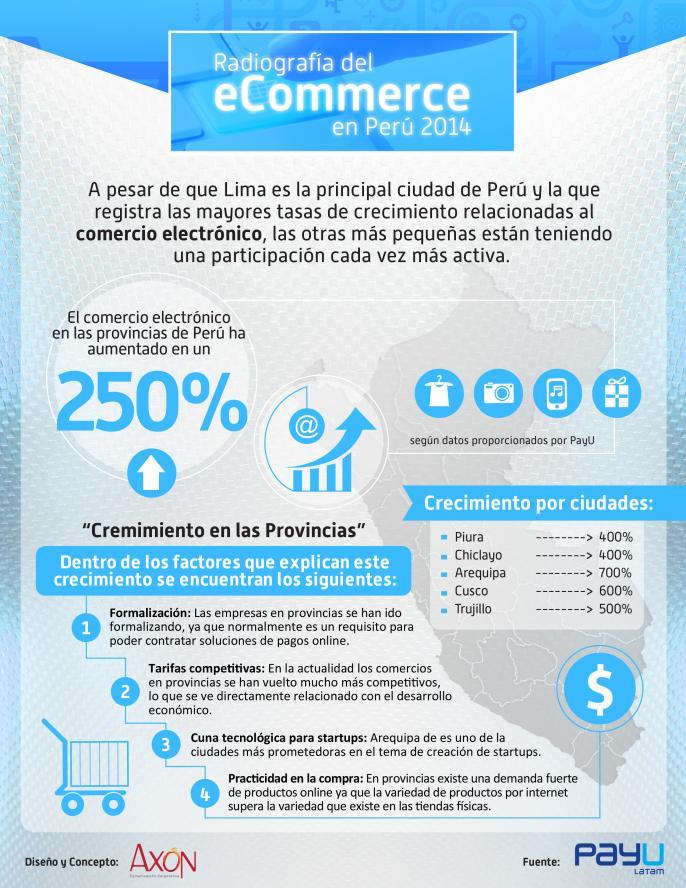 Comercio electrónico en Perú 2014