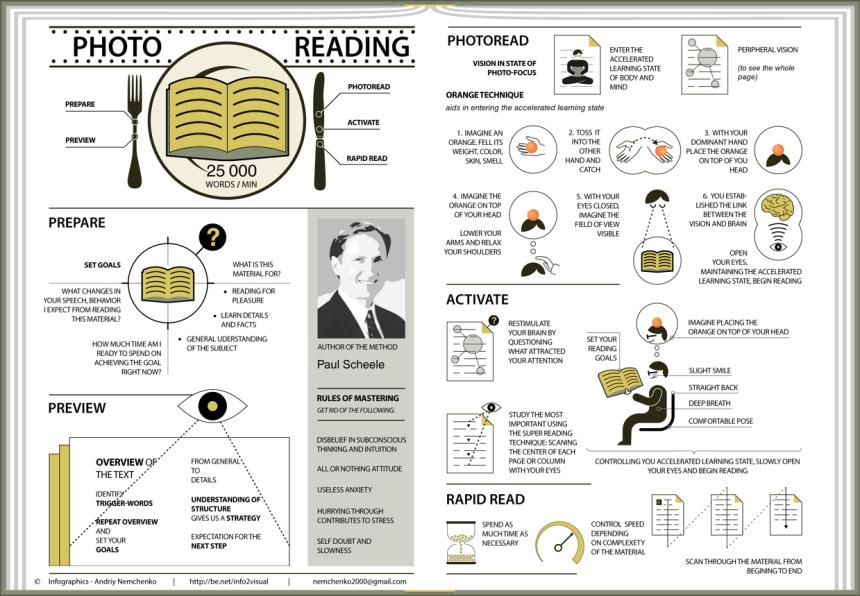 Cómo leer 25.000 palabras por minuto