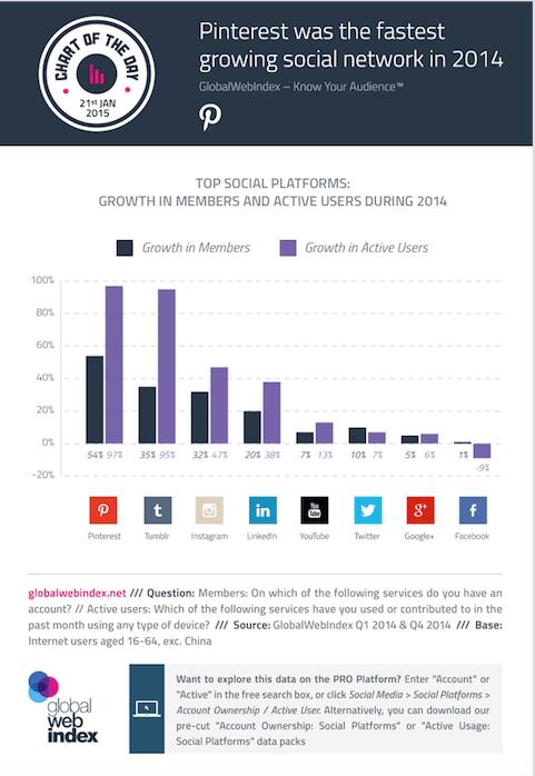 Cuanto han crecido las diferentes Redes Sociales en 2014