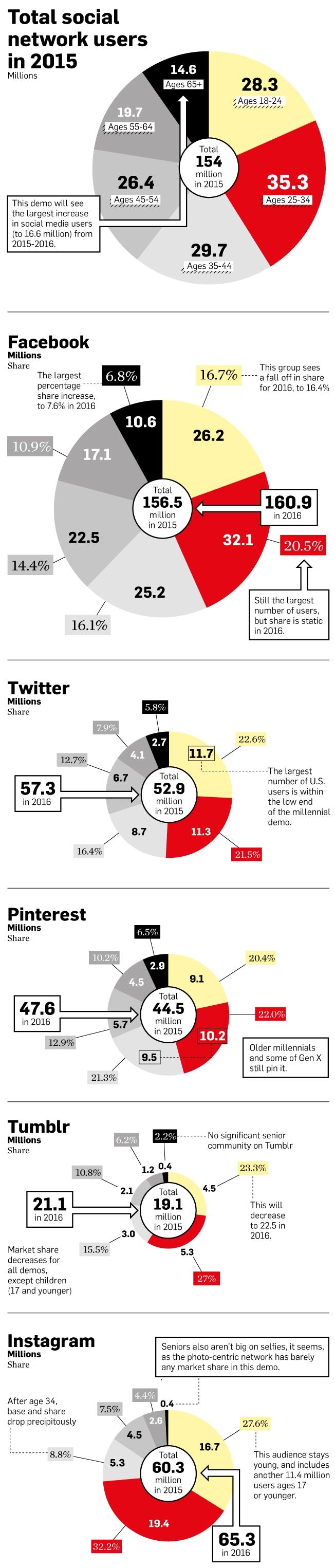 Demografía de las diferentes Redes Sociales (2015)