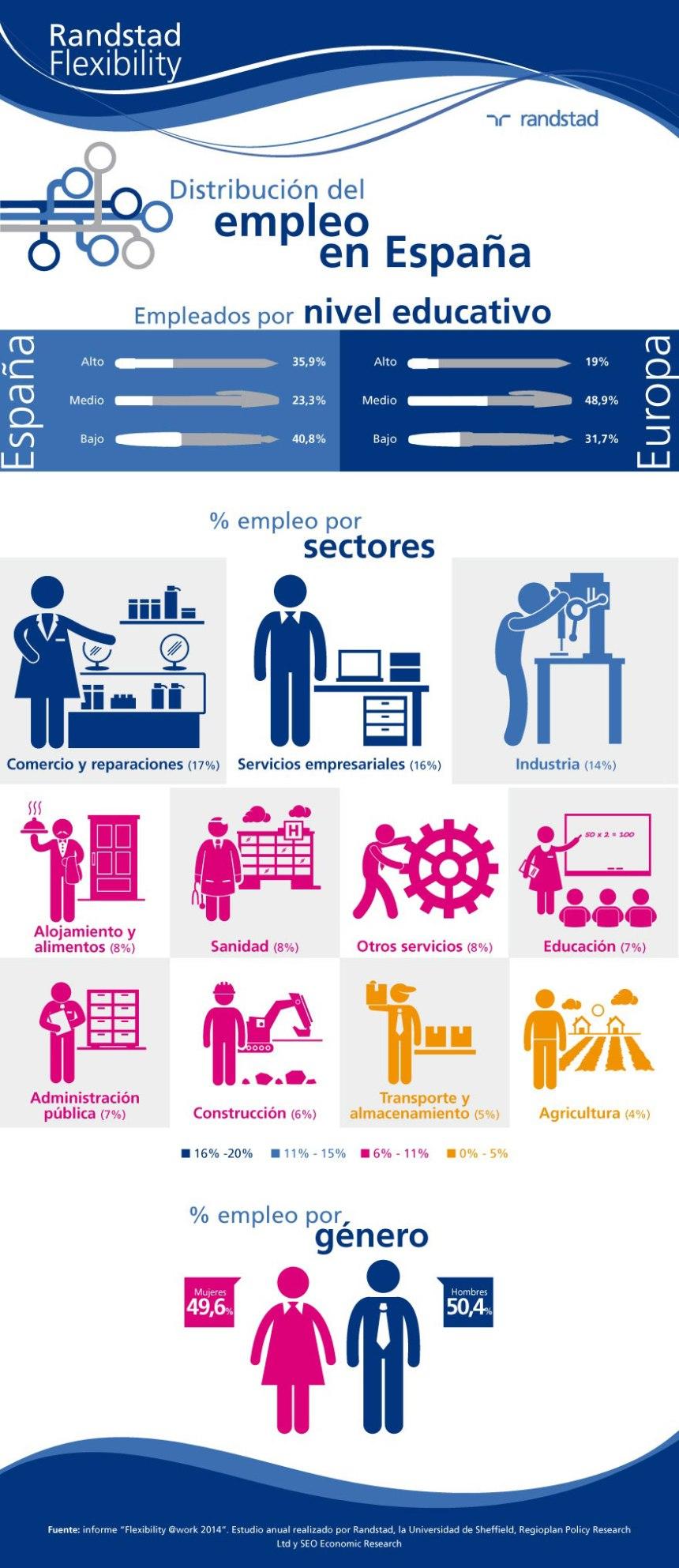 Distribución del empleo en España