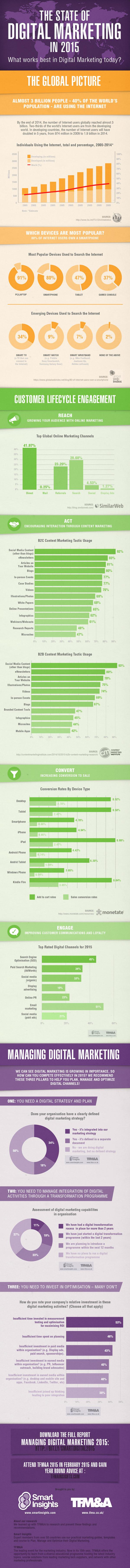 Qué funciona en Marketing Digital 2015