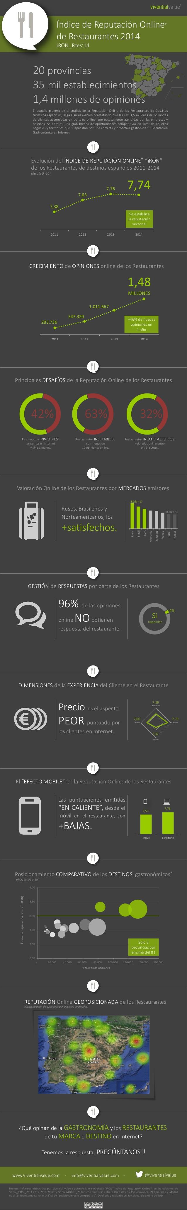 Reputación Online de Restaurantes españoles 2014