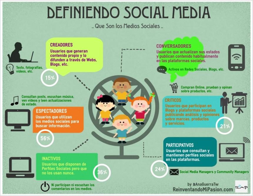 Tipos de usuarios del Social Media