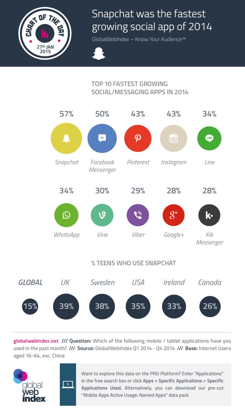 Top 10 APPs sociales/mensajería que más han crecido en 2014