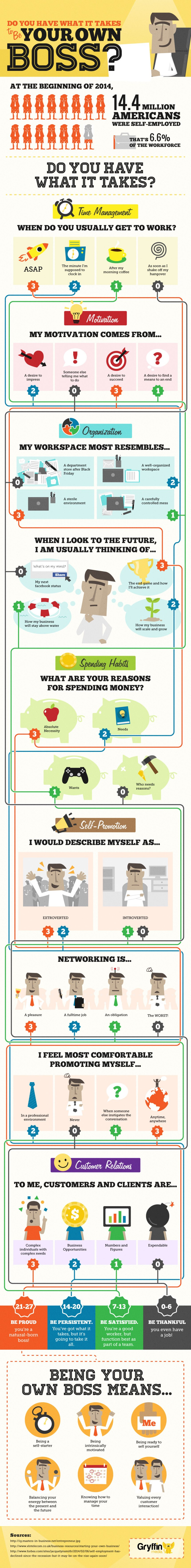 ¿Tienes lo que hace falta para ser tu propio jefe?
