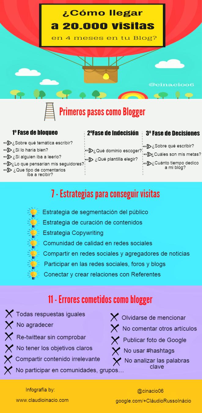 Cómo conseguir 20.000 visitas a tu blog en 4 meses