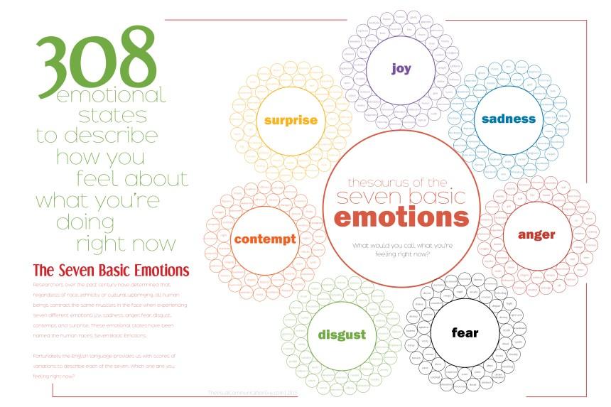 308 estados emocionales