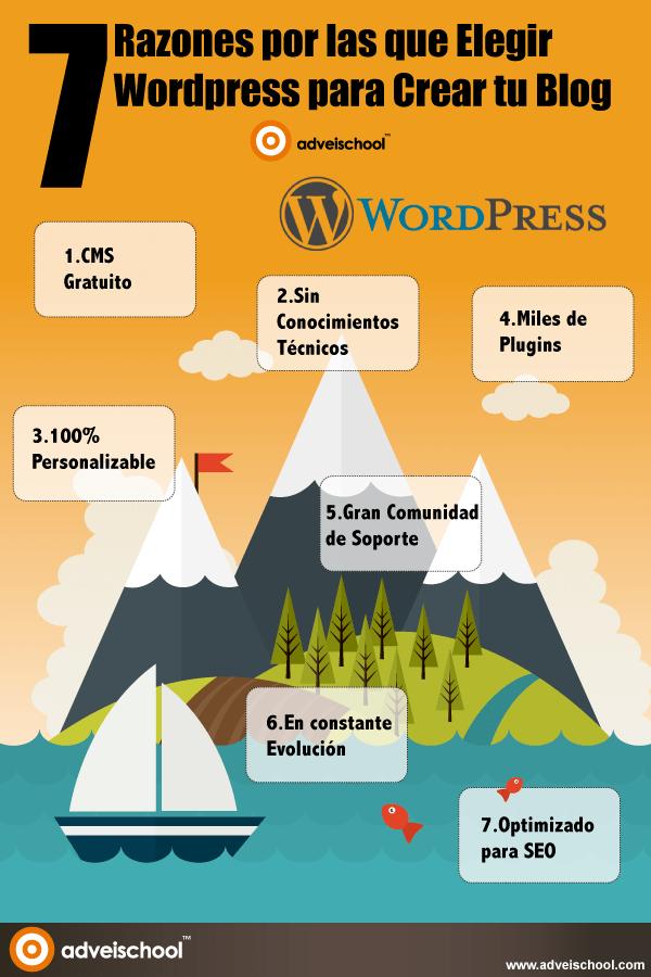 7 Razones por las que Elegir WordPress para Crear tu Blog