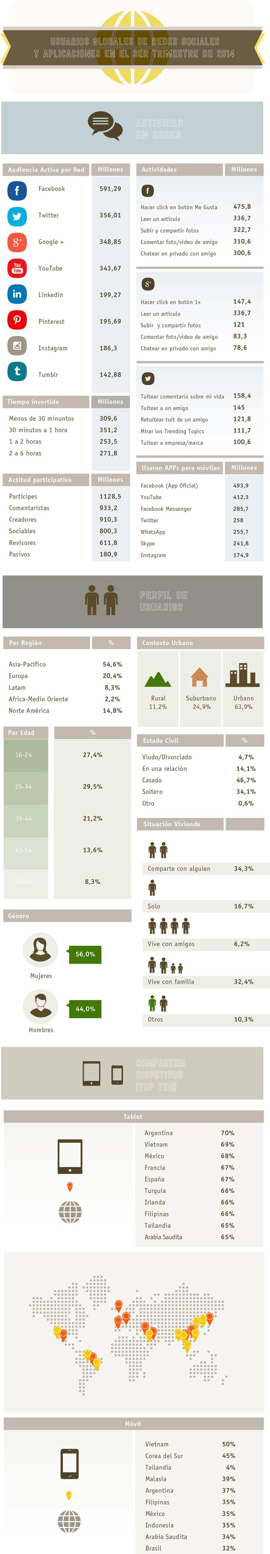 Audiencia global Redes Sociales (3T/2014)