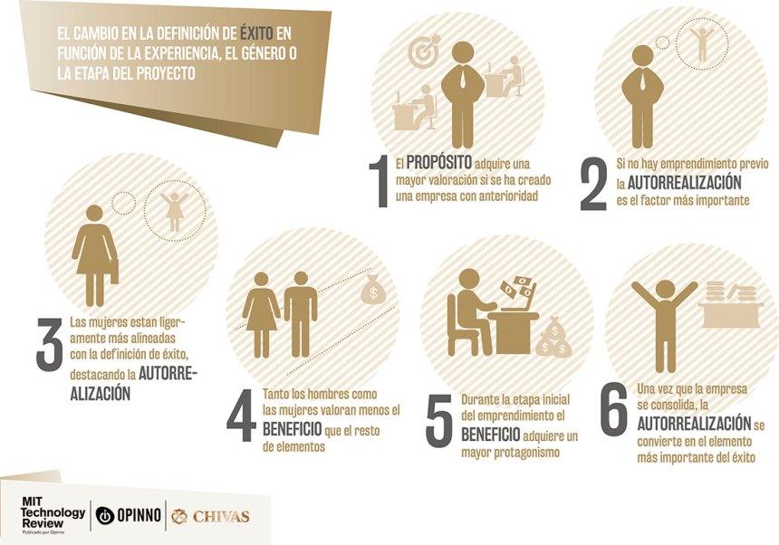 Qué es el éxito en los emprendedores