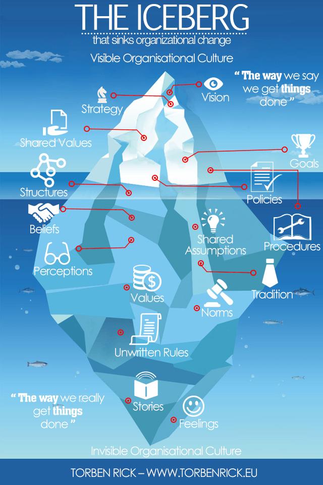 El iceberg del cambio en las organizaciones