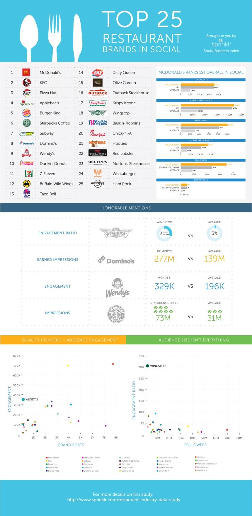 Top 25 marcas de restaurantes en Redes Sociales