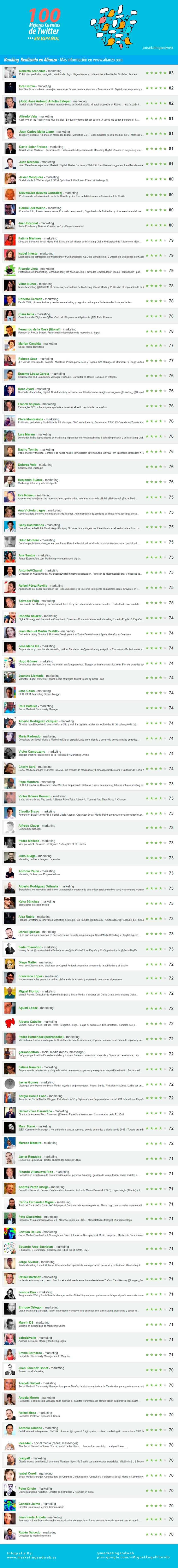 Las 100 mejores cuentas de Twitter en español