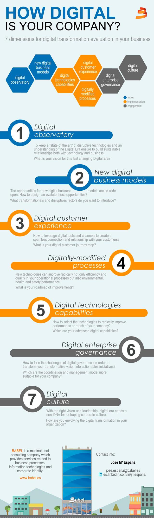 Las 7 etapas de la transformación digital de una empresa
