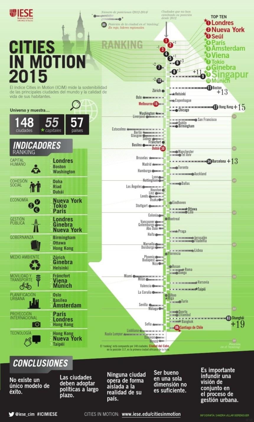 Las ciudades más innovadoras y sostenibles del Mundo