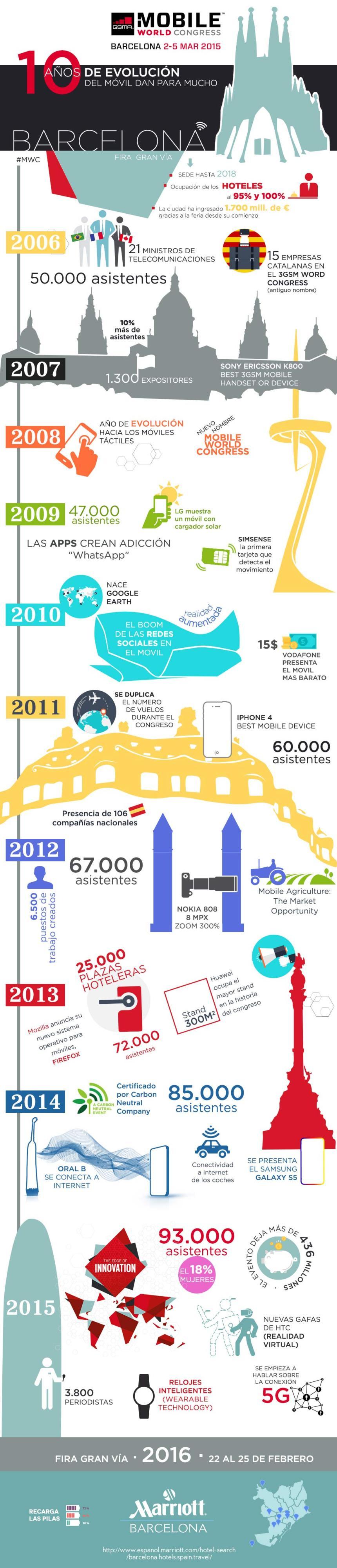 Los 10 primeros años del Mobile World Congress
