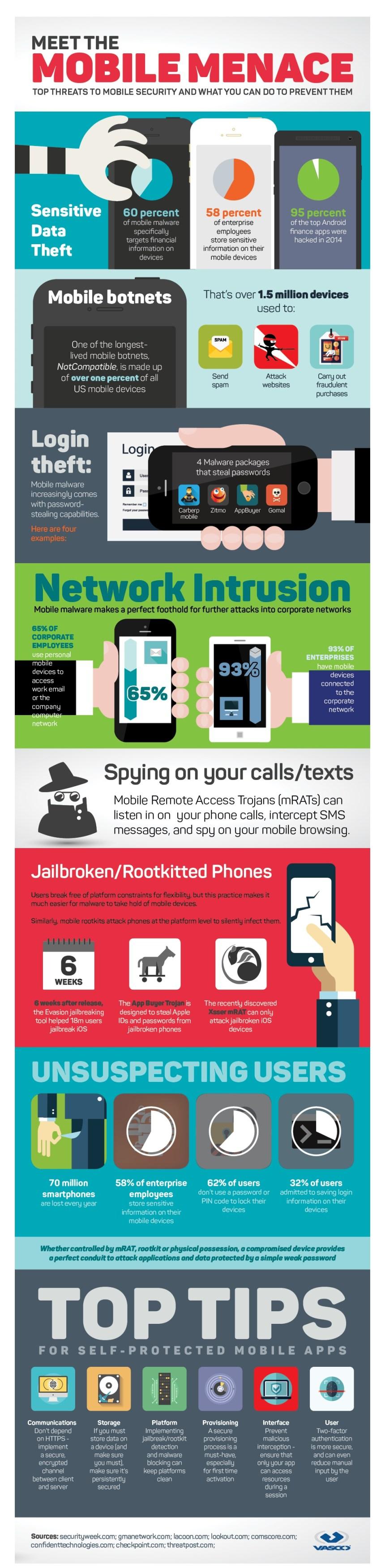 Principales amenazas en seguridad móvil