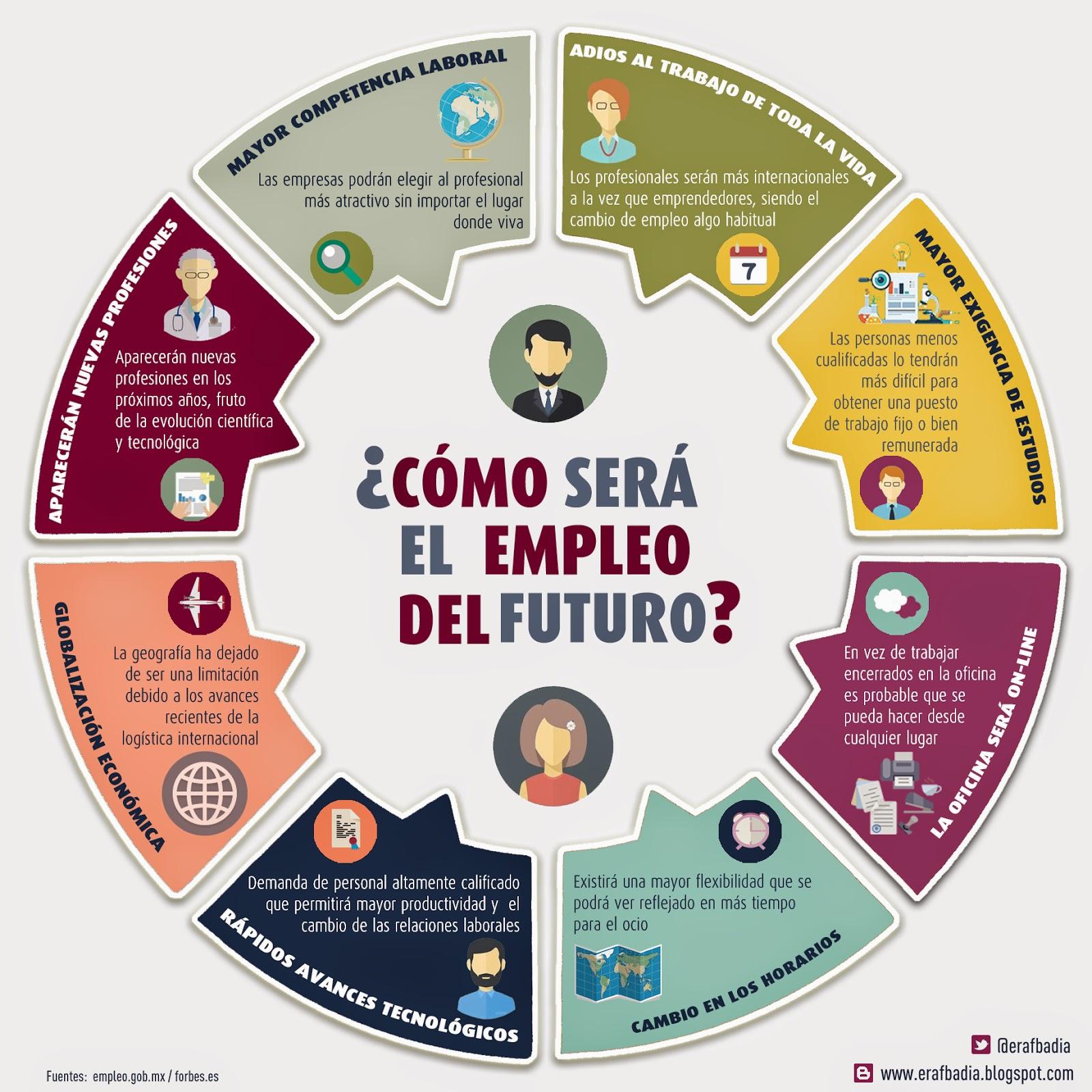 C mo ser el trabajo del futuro infografia infographic for Oficina de empleo mostoles