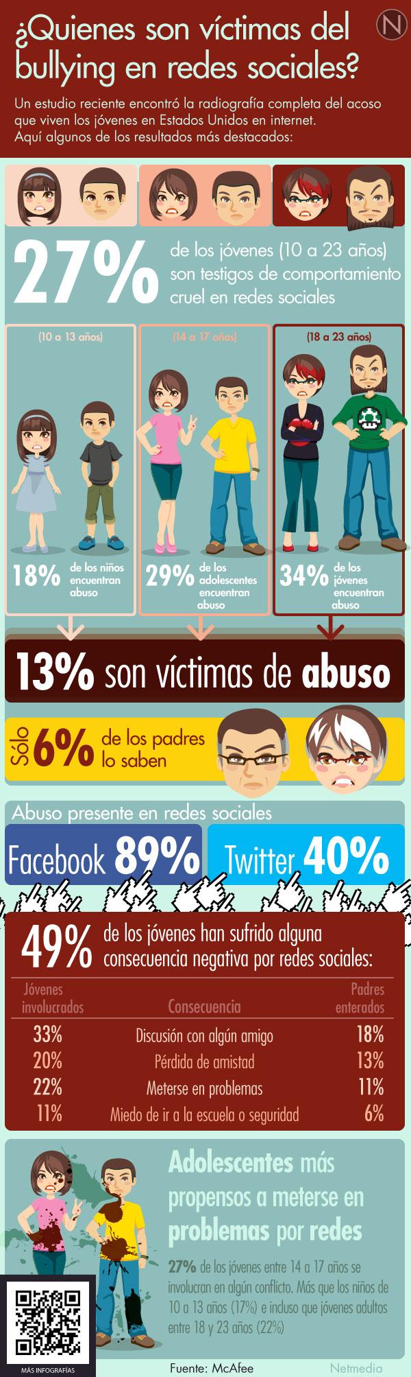 Quiénes son las víctimas de bullying en Redes Sociales