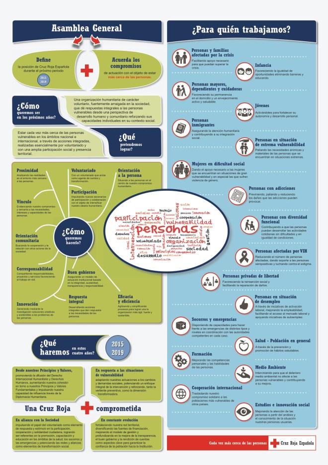 Cruz Roja Española: todo lo que debes saber