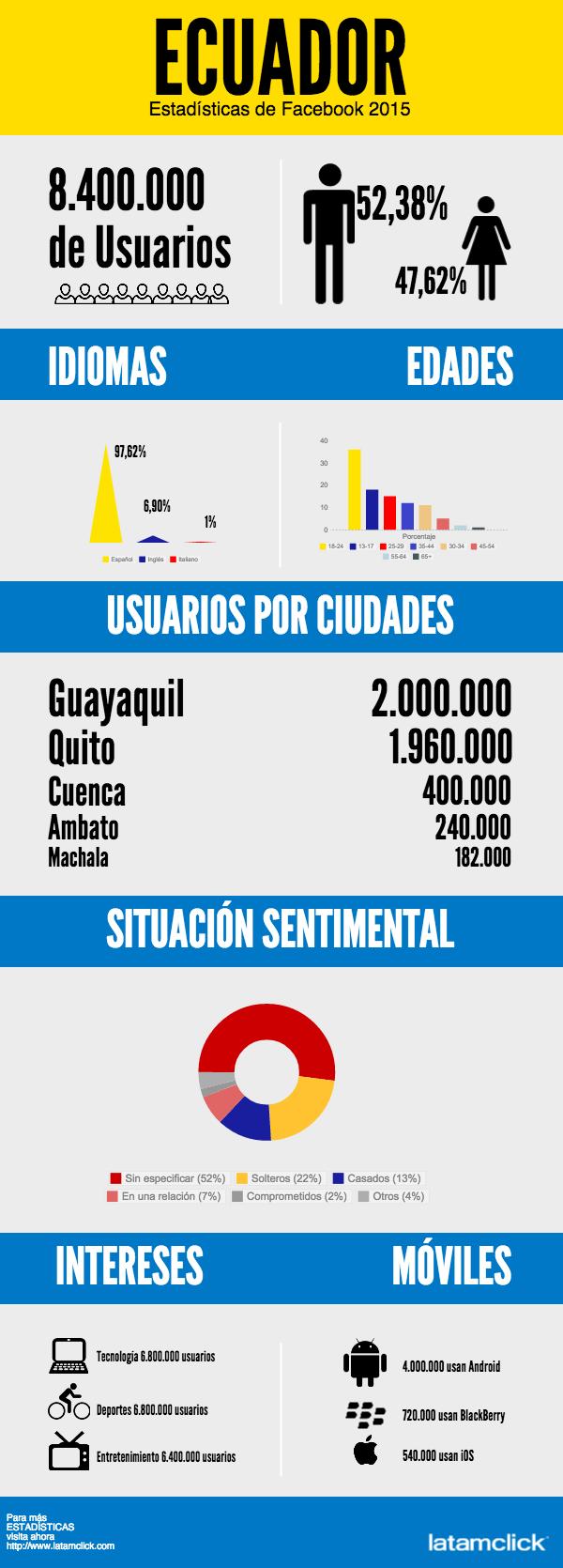 FaceBook en Ecuador 2015