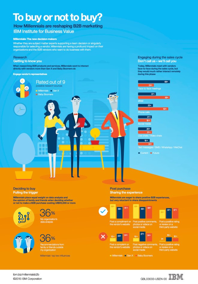 Millenials y marketing B2B
