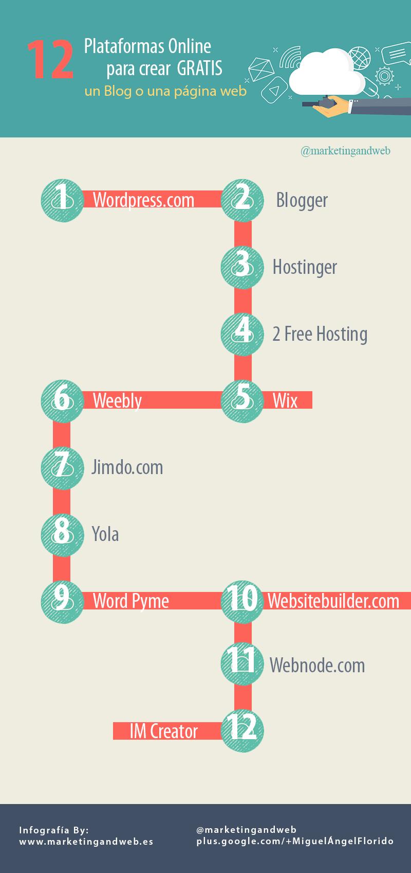12 plataformas online para crear tu blog/web