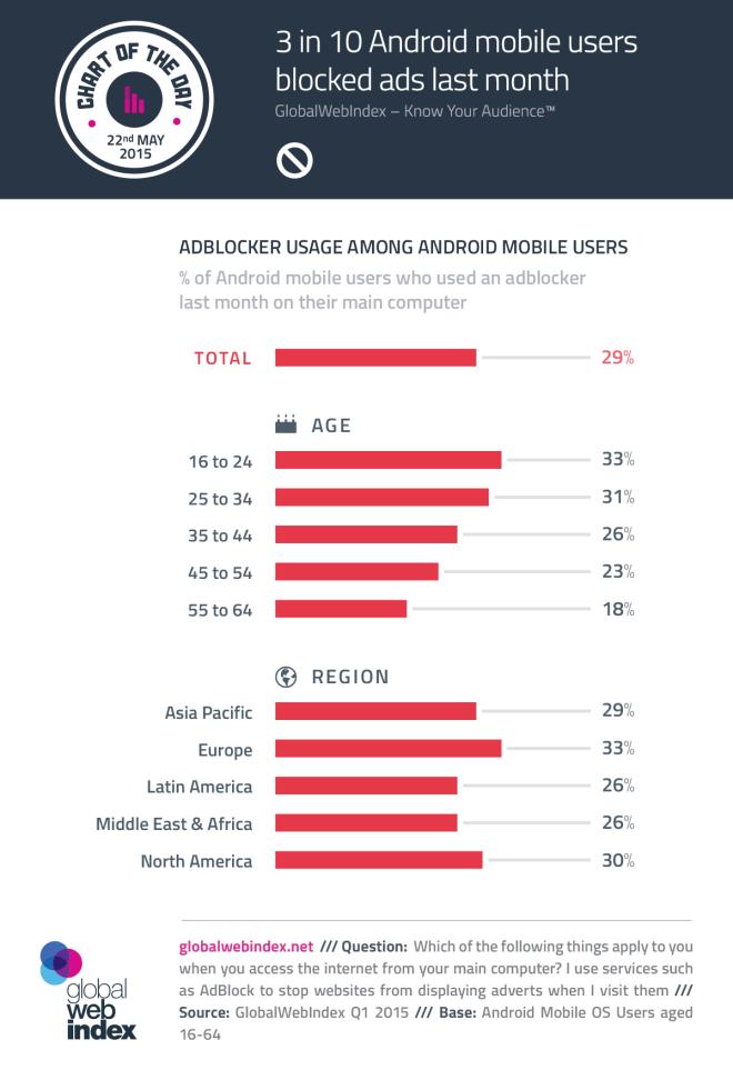 3 de cada 10 usuarios de Android bloquearon la publicidad movil el último mes