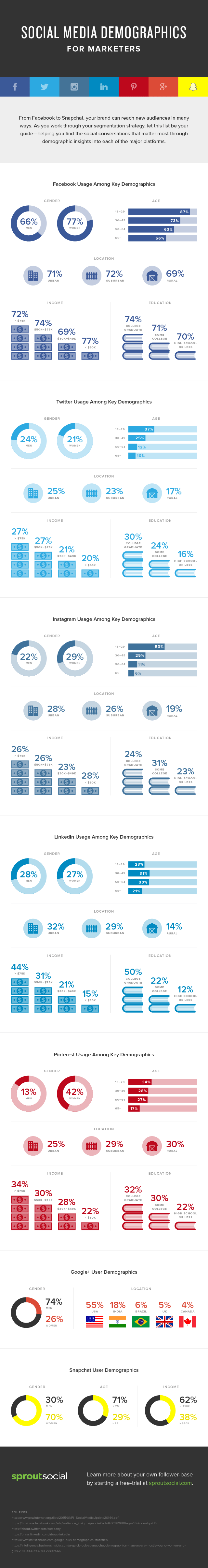 Demografía de las Redes Sociales para marketeros