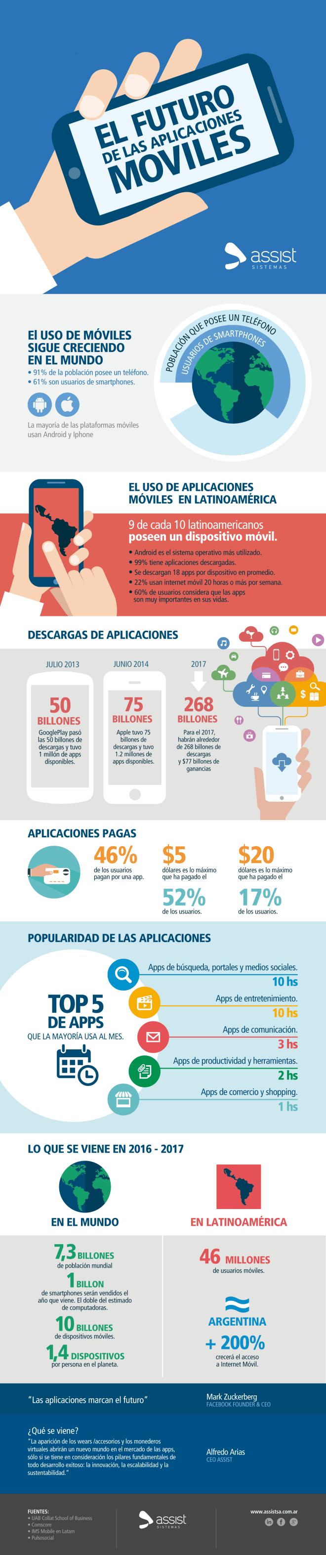 El futuro de las Aplicaciones Móviles