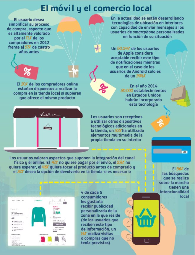 El móvil y el comercio local
