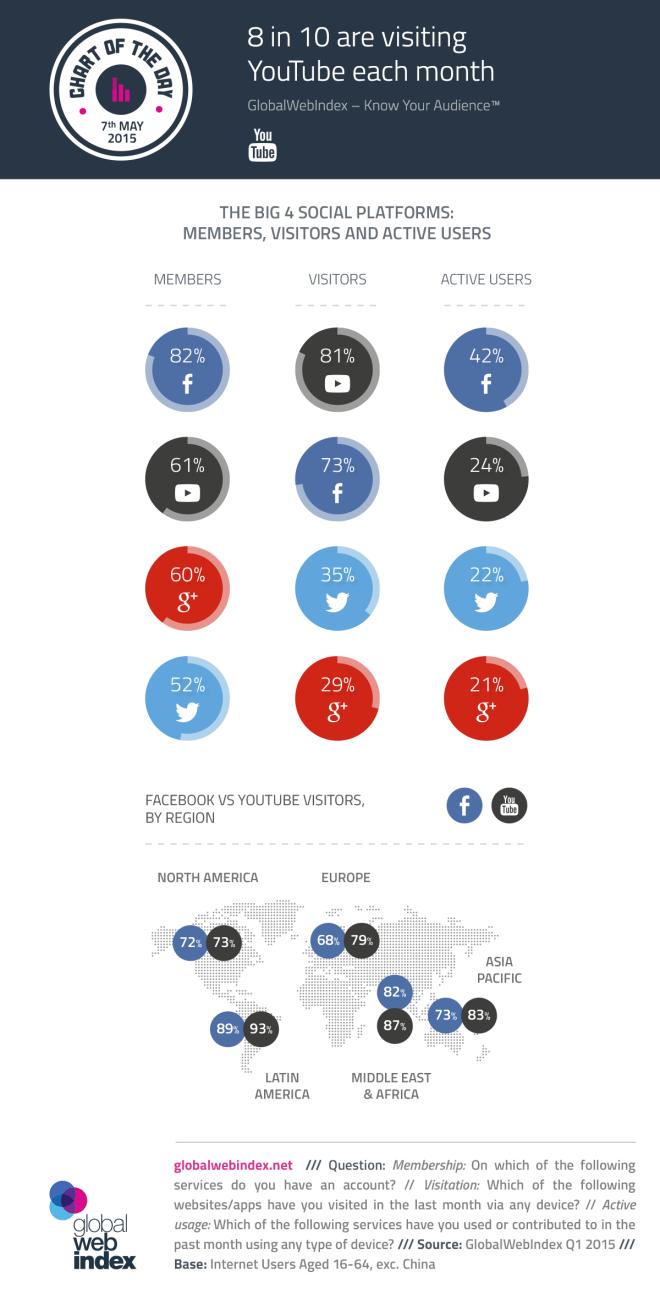 Los usuarios de Twitter y YouTube usan las otras redes