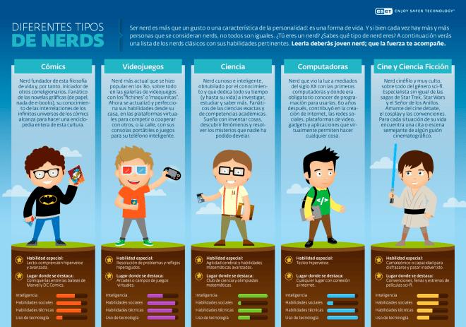 5 tipos de Nerds que debes conocer